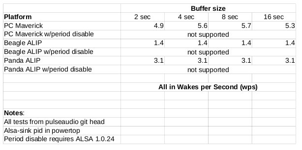PulseAudio Buffer Size Tests